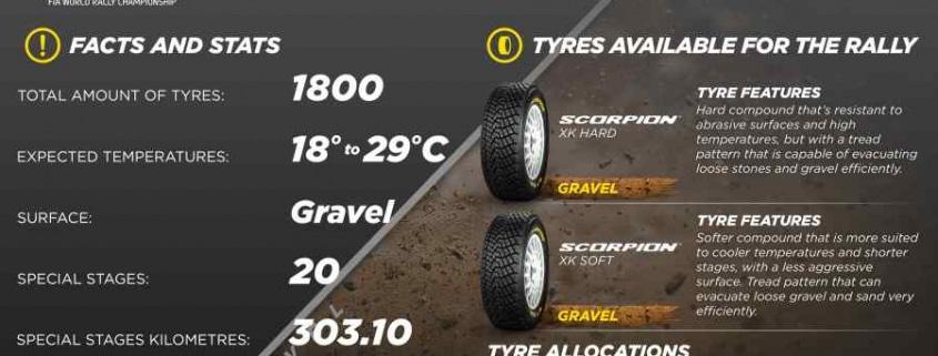 Le Pirelli per il RIS 2021